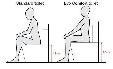 Comfort Height Vs Standard Height Toilets – Pros & Cons
